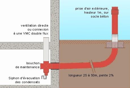 Evacuation des condensats