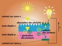 Transformation des photons en énergie