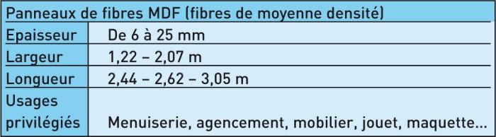 Fibres MDF