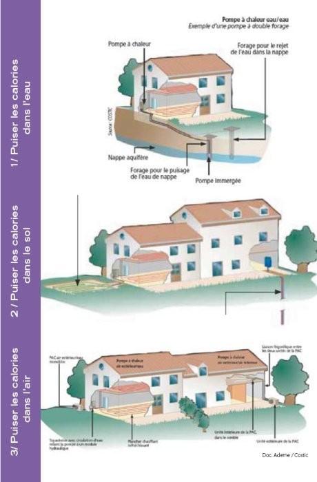 Pompe chaleur transporter les fluides g othermie et a rothermie id esm - Principe de fonctionnement de la geothermie ...