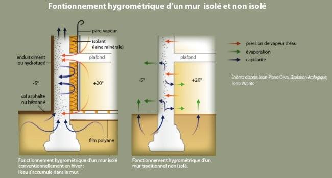 Fonctionnement hygrométrique