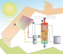 Fonctionnement eau solaire