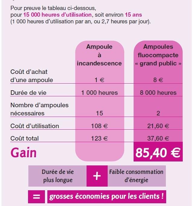 tableau comparatif des coûts d'ampoules